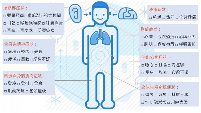 王耀霆指出,若患者有3、4種症狀反覆出現,就要當心恐是「自律神經失調」找上門。(醫師王耀霆提供)