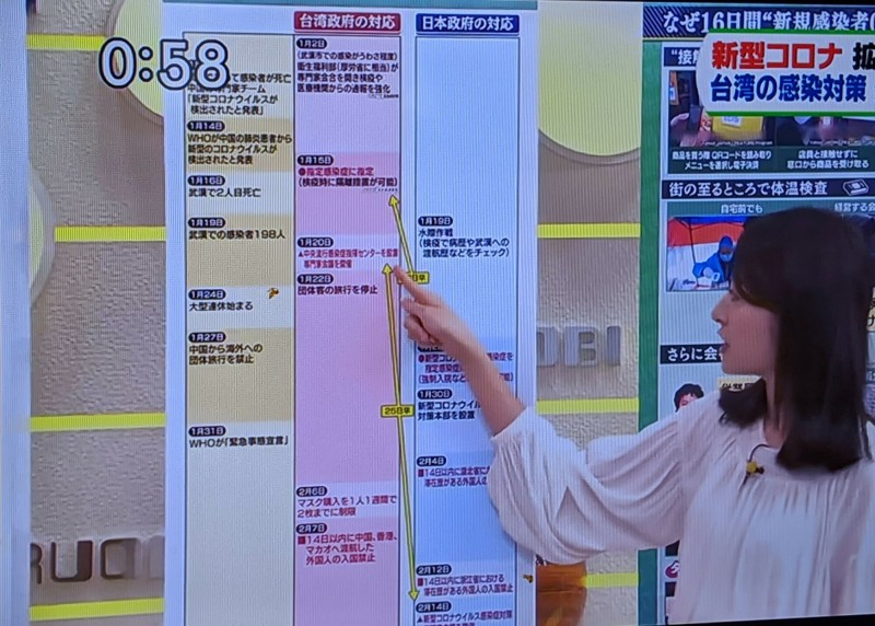 TBS王牌新聞節目「HIRUOBI!」以專題完整介紹台灣防疫措施,1月2日就召開專家會議,比日本早半個多月。(取自日本TBS電視)