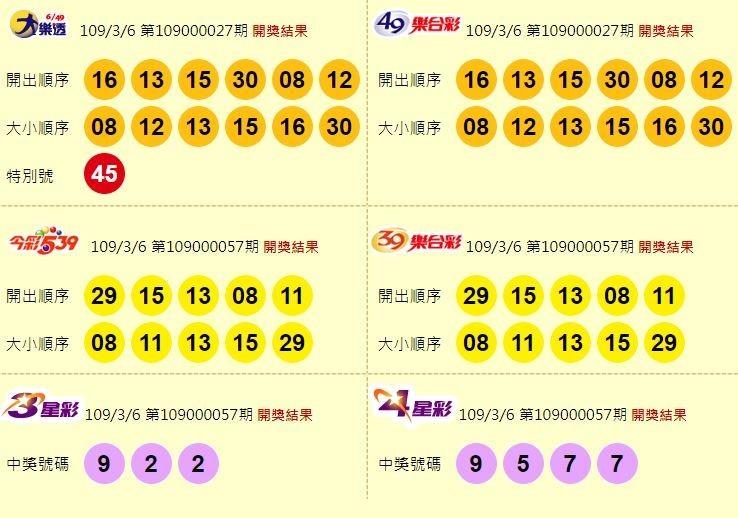 大樂透、49樂合彩、今彩539、39樂合彩、3星彩、4星彩開獎號碼。(圖擷取自台彩官網)