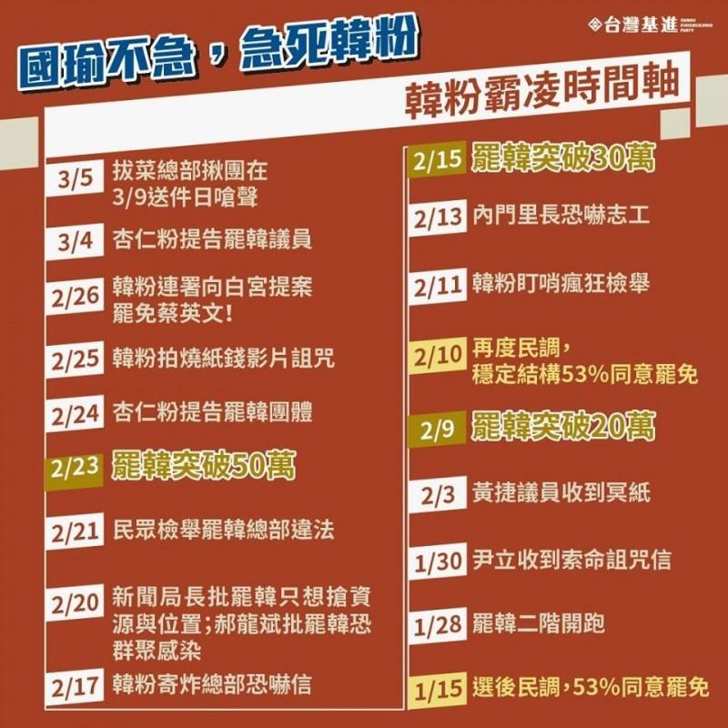 台灣基進整理韓粉霸凌時間軸 曝韓營恐撒盡資源背水一戰