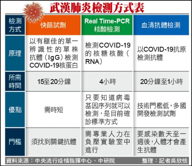 武漢肺炎檢測方式表