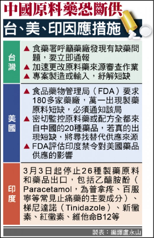 中國原料藥恐斷供 台、美、印因應措施