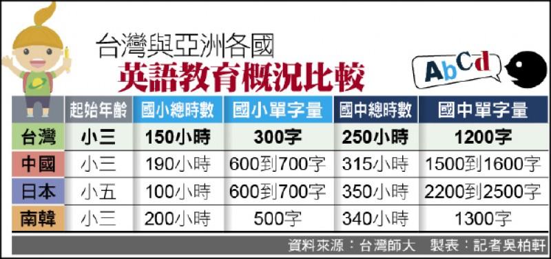 台灣與亞洲各國 英語教育概況比較