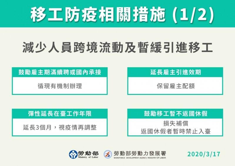 外籍移工防疫措施加強,勞動部宣布疫情期間移工堅持返國休假的話就不能回台灣,機票取消改期會提供補償;疫情期間如果年限到期,會特別延長3個月。(勞動部提供)