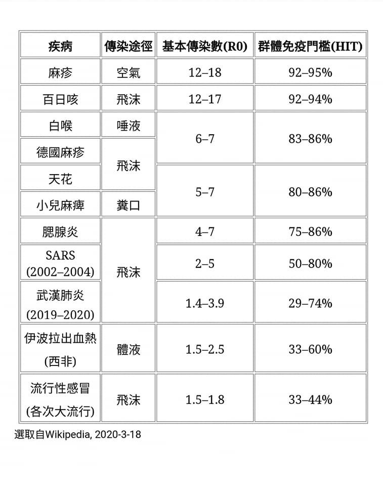 陈建仁说,表中的各种传染病,以麻疹和白日咳的R0最高,它们的HIT高达92%以上,如果要透过疫苗接种来预防这两种疾病的流行发生,接种率必须超过这个阈值才行。 (图取自陈建仁脸书)