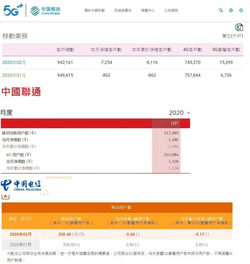中國三間主要電信業者到2月為止,已經減少了1400多萬戶。(擷取自電信商官網,合成圖)