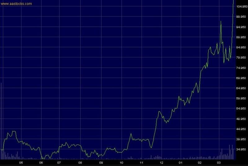 汪浩發現,與中國合力研發武漢肺炎疫苗的1間香港企業去年11月股票被大買,12月後更是翻倍飆漲。(汪浩提供)
