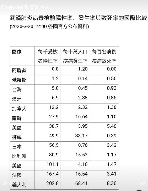 武漢肺炎病毒檢驗陽性率、發生率與致死率的國際比較。(擷自陳建仁臉書)
