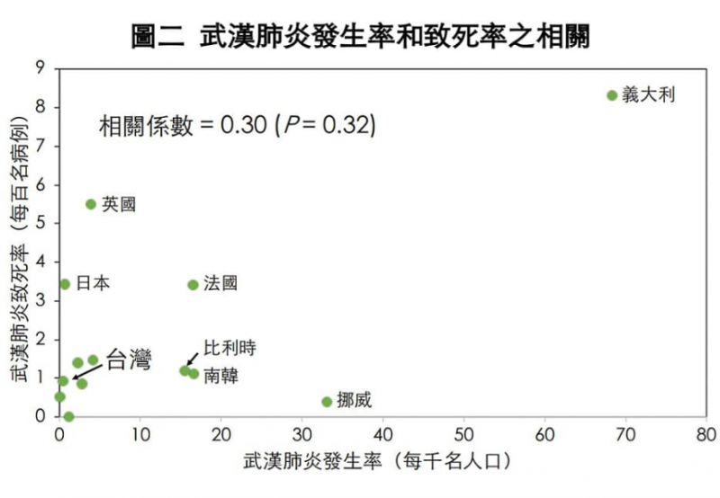 武漢肺炎發生率和致死率之相關分析。(擷自陳建仁臉書)