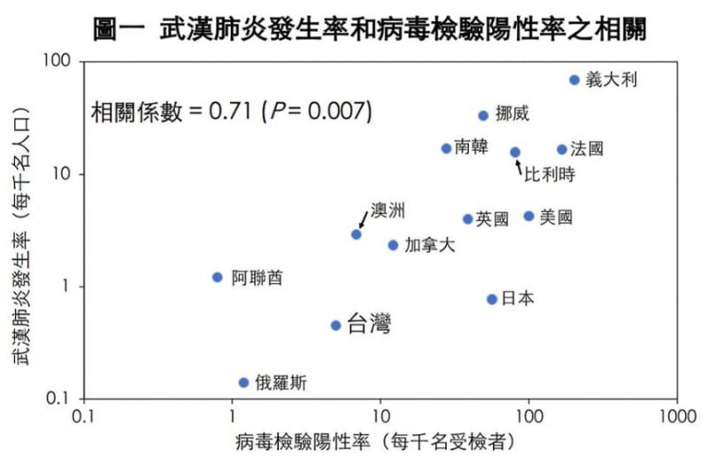 武漢肺炎病毒發生率和病毒檢驗陽性率之相關分析。(擷自陳建仁臉書)