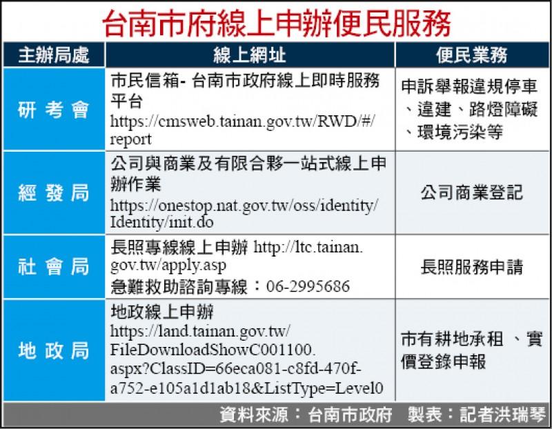 台南市府線上申辦便民服務