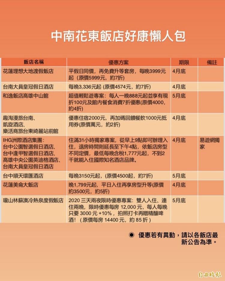 中南東部飯店好康懶人包一覽表(新媒體中心製作)