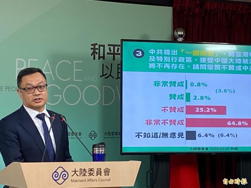 陸委會今(26)日公布例行民調結果,調查顯示民眾認為中共對我政府與民眾不友善態度,分別升高至76.6%、61.5%,達近15年來新高。(記者鍾麗華攝)