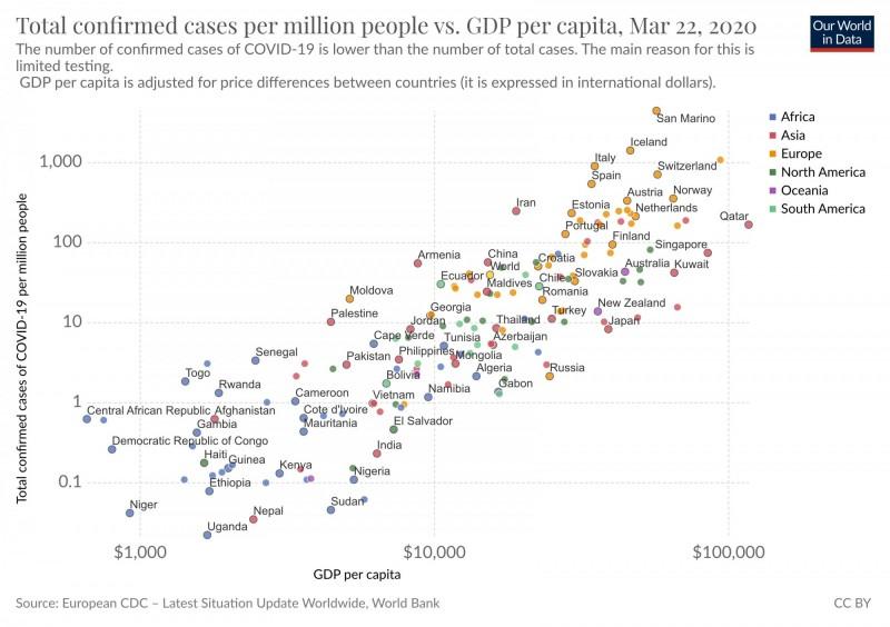 英國牛津大學經濟系研究主任羅瑟(Max Roser)近日公布一張統計圖表,其中富裕國家的確診人數相對於貧窮國家竟較高。(擷取自Max Roser推特)