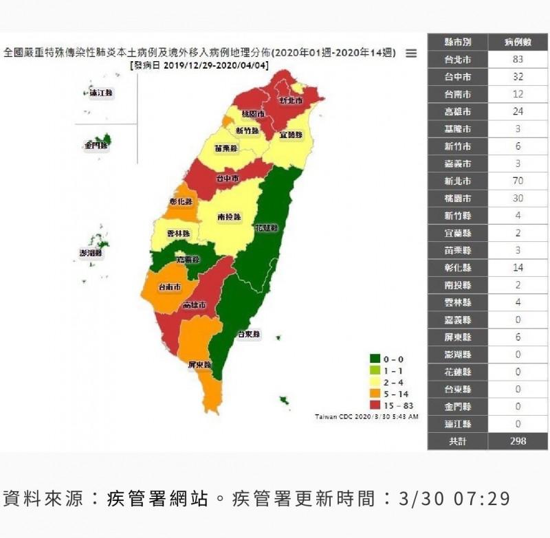 全國武漢肺炎累計確診人數已達298例,6都當中有5都已進入紅色警示,彰化縣排第6高,瀕臨紅色警示邊緣。(圖擷取自衛福部網站)