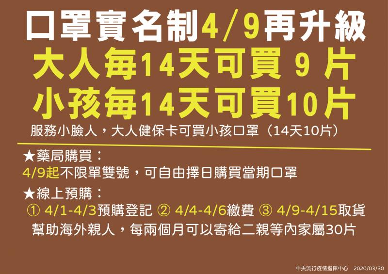 中央流行疫情指揮中心今宣布,自4月9日起,小孩口罩由7天5片增為14天10片;大人口罩由7天3片增為14天9片。(圖由指揮中心提供)