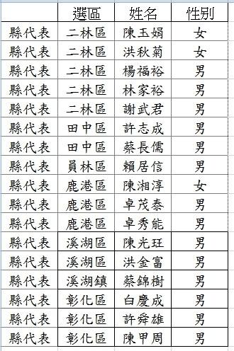 民進黨彰化縣黨代表改選,13日開放 登記就有17人完成,參選情況很熱絡。(民進黨彰化縣黨部提供)