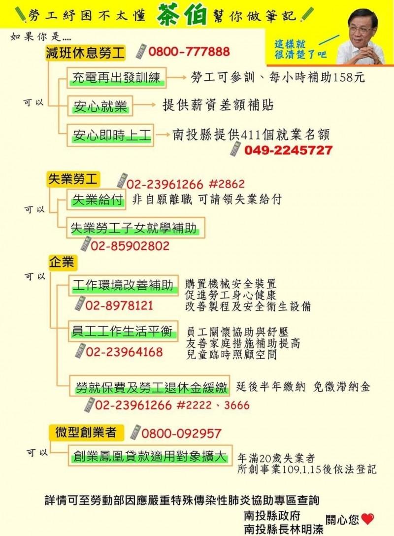南投縣政府針對勞工及企業紓困方案,整理出來的筆記型圖表,簡單明瞭。(南投縣政府提供)