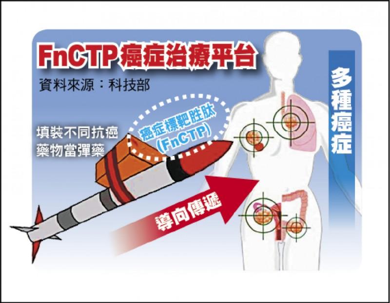 FnCTP癌症治療平台