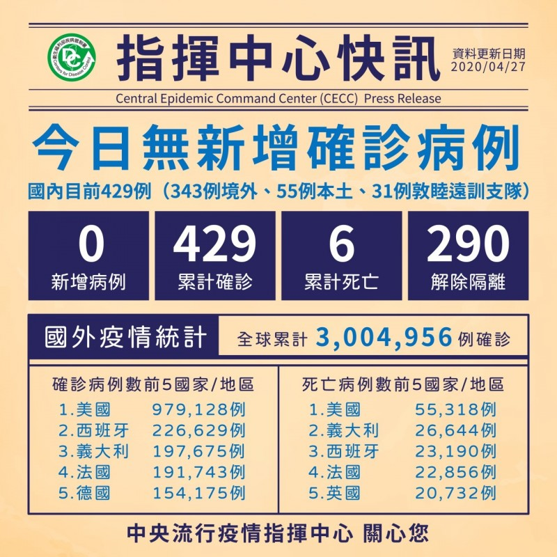 國內今日無新增確診個案,累計全台429確診、死亡6人,290人解除隔離。(指揮中心提供)