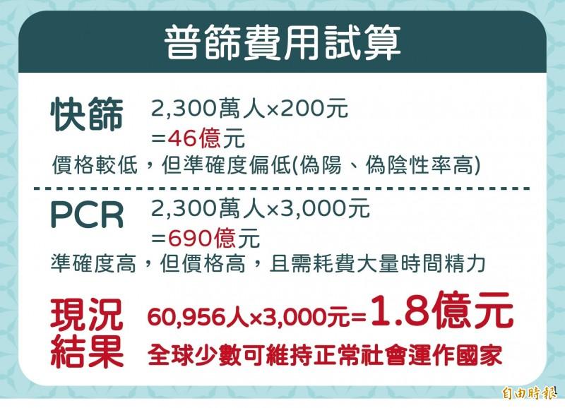 陳時中用圖表來說明,為何台灣目前不適合做普篩。(記者吳亮儀攝)