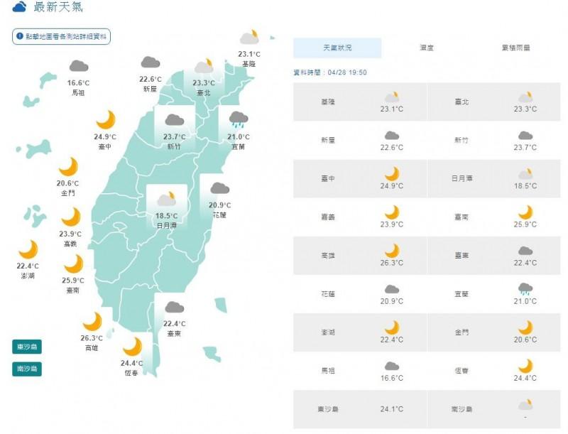 溫度方面,高溫方面和今日類似,西半部普遍約30度,中南部局部地區更可達32度以上,花東地區約28、29度,而西半部日夜溫差仍較大,早出晚歸請留意溫度的變化適時增減衣物以免受涼。(圖擷取自中央氣象局)