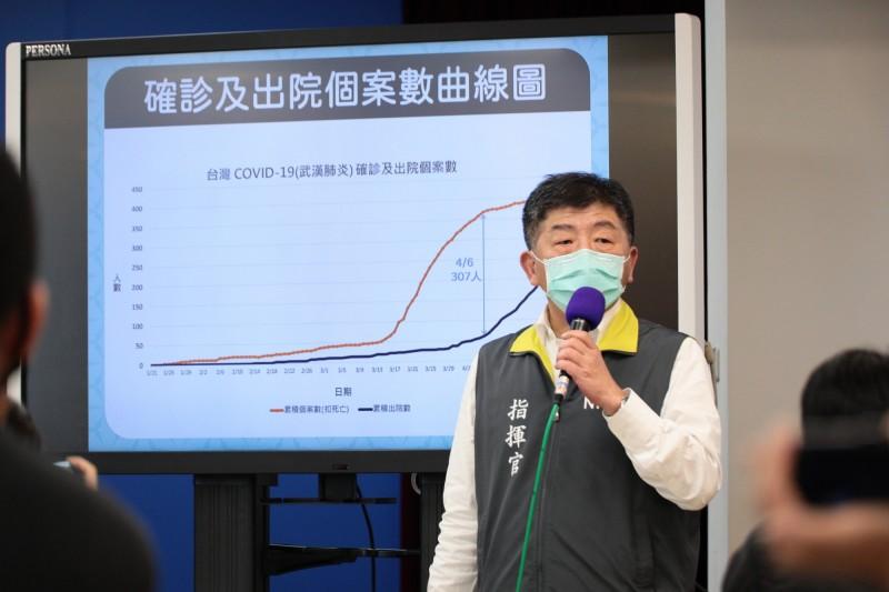 中央流行疫情指揮中心指揮官陳時中今天在例行疫情記者會上拿圖表說明,台灣目前的疫情狀況,普篩效益不彰。。(圖由指揮中心提供)