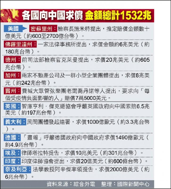 各國向中國求償 金額總計1532兆