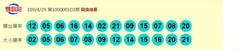 雙贏彩開獎號碼。(圖擷取自台彩官網)