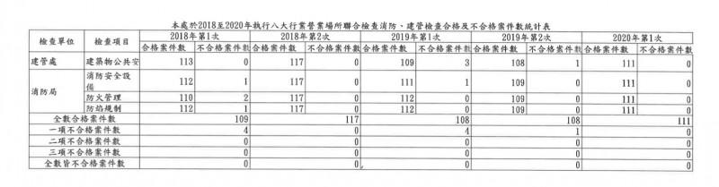2018年至2020年執行八大行業營業場所聯合檢查合格及不合格案件統計表。(吳沛憶辦公室提供)