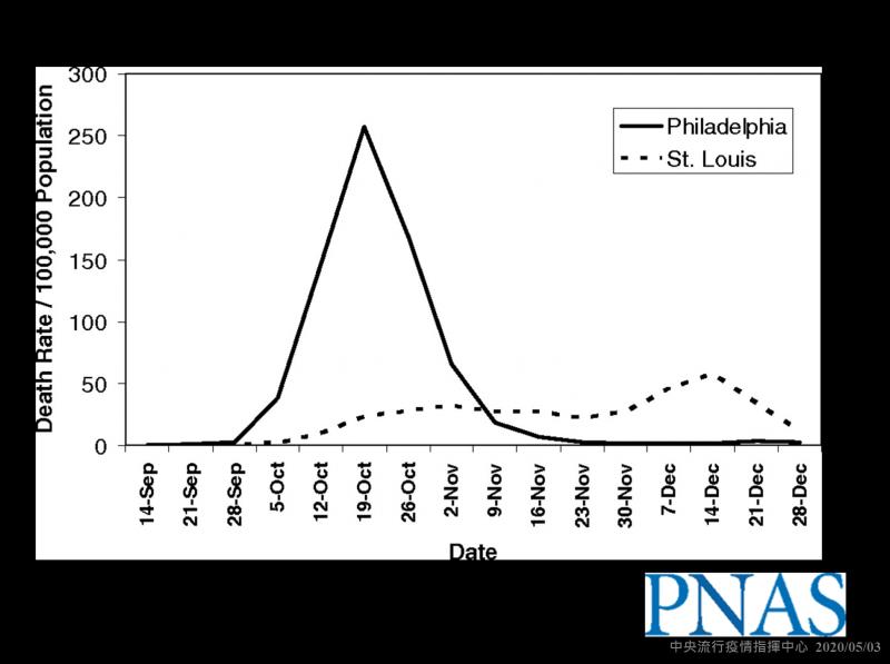 1918年西班牙流感疫情,美國費城及聖路易斯城之死亡率比較。(圖擷取自美國國家科學院院刊)