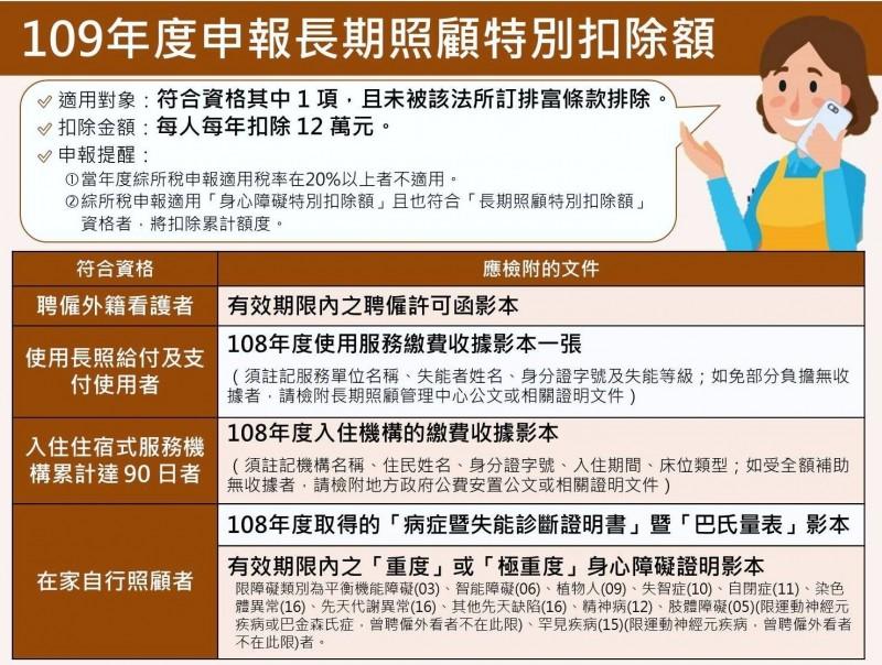 中區國稅局南投分局就今年新增的「長期照顧特別扣除額」廣為宣導。(記者謝介裕翻攝)