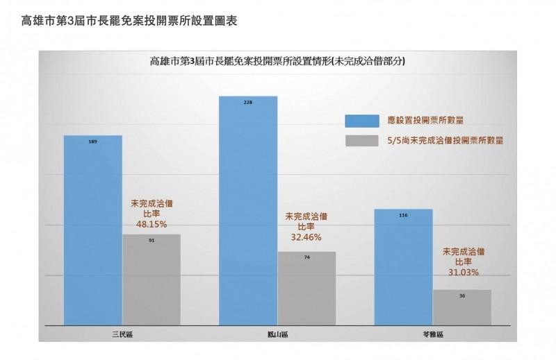 中選會公布罷韓投開票所最新洽借情形。(中選會提供)