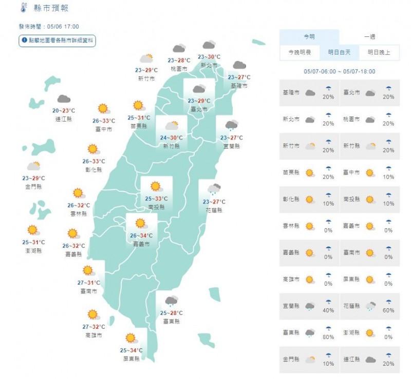 溫度方面,明天北部、東半部高溫約28至31度,中南部高溫約33、34度,南投及南高屏近山區或河谷有局部36度以上高溫。(圖擷取自中央氣象局)