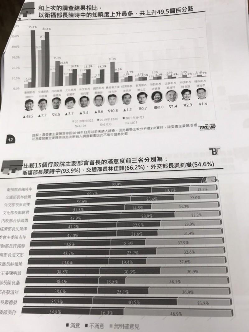 新台灣國策智庫今發布最新民調,結果顯示,滿意度前三名的部會首長分別為衛福部長陳時中、交通部長林佳龍與外交部長吳釗燮。(記者彭琬馨攝)