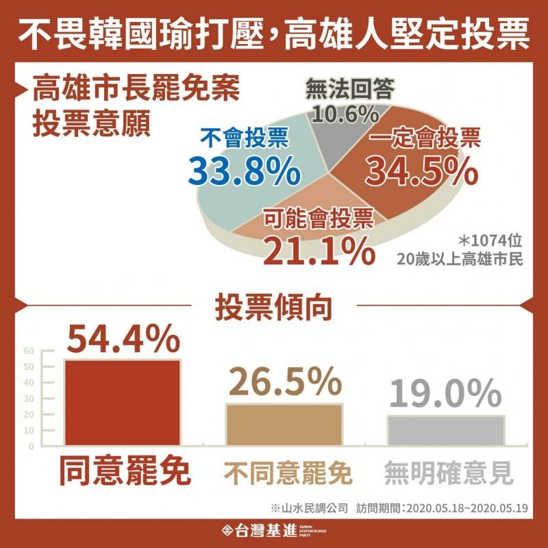 台灣基進今天公布一份最新的罷韓民調,同意罷免者達54.4%。(台灣基進提供)