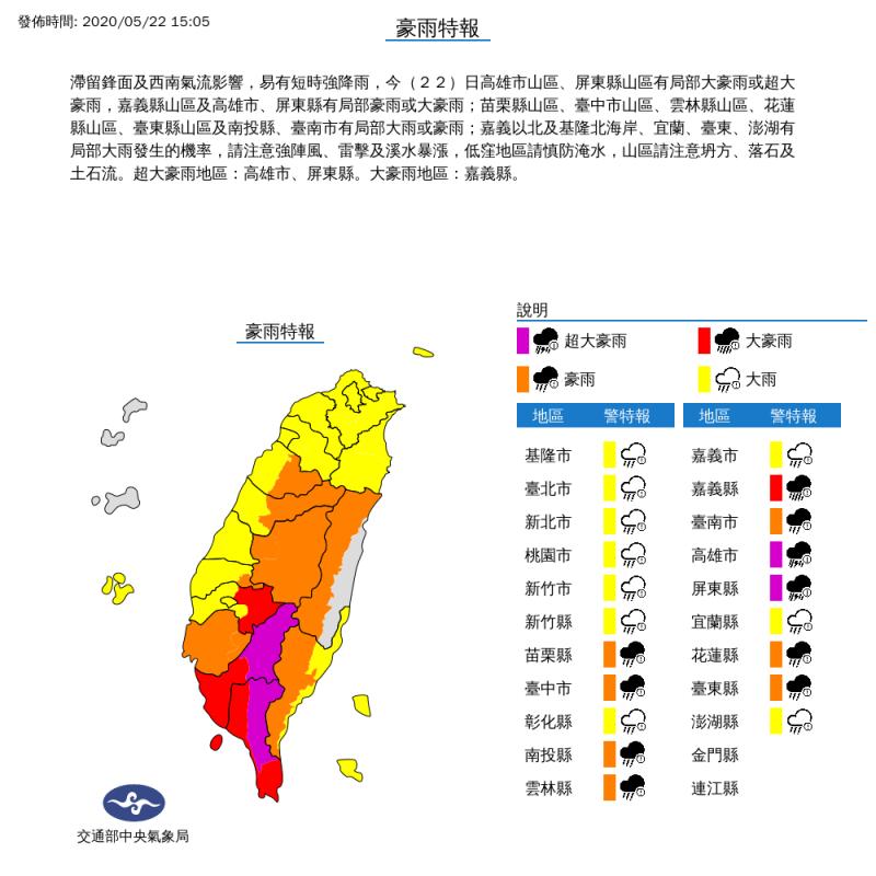 台灣今日受滯留鋒面及西南氣流影響,易有短時強降雨,氣象局下午持續對全台20縣市分別發布超大豪雨、大豪雨、豪雨、大雨警報。(擷取自氣象局)