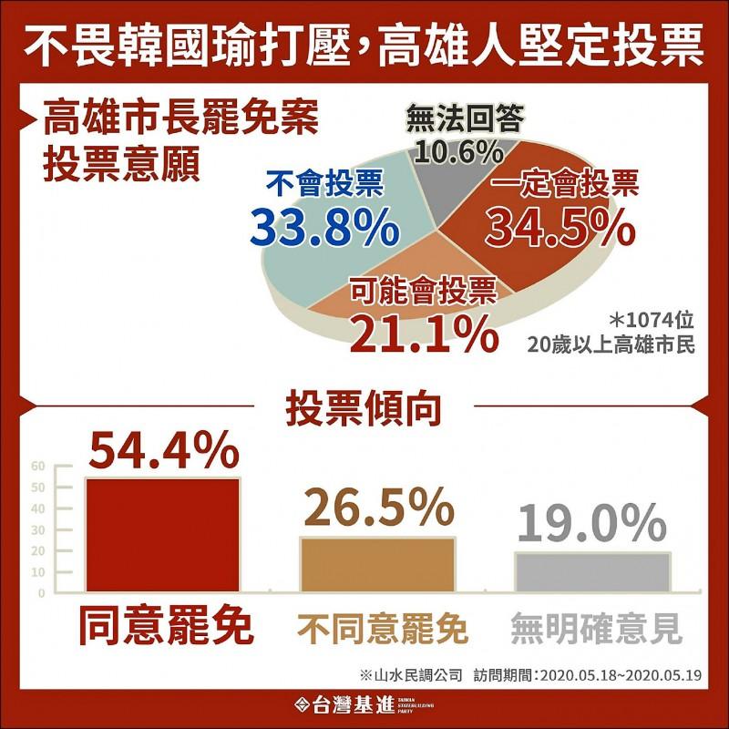 台灣基進公布最新的罷韓民調,同意罷免者達54.4%。(台灣基進提供)