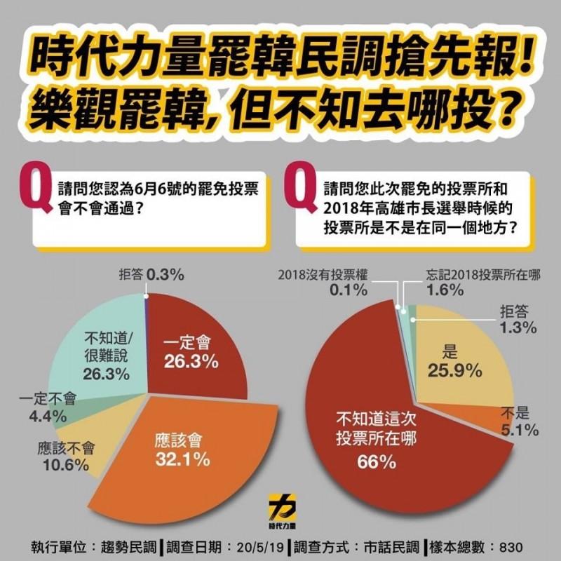 時力民調顯示過半高雄市民認為罷韓會過關。(翻攝自時代力量臉書)