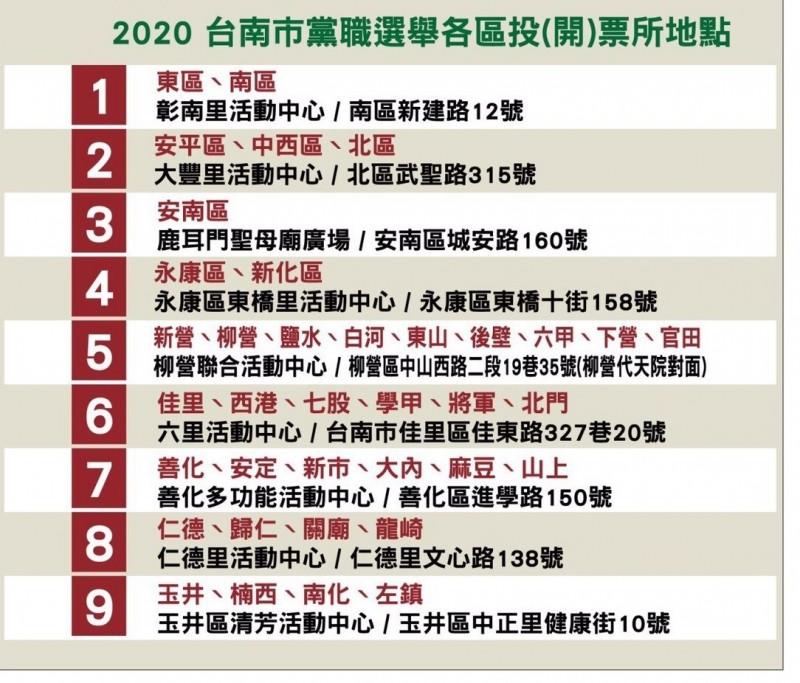 民進黨職選舉明登場台南新設多個投票所 黨部籲黨員「多看一眼」