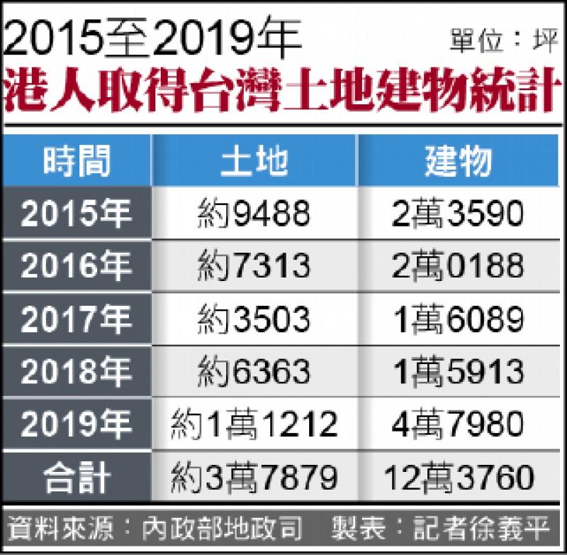 港人取得台灣土地建物統計