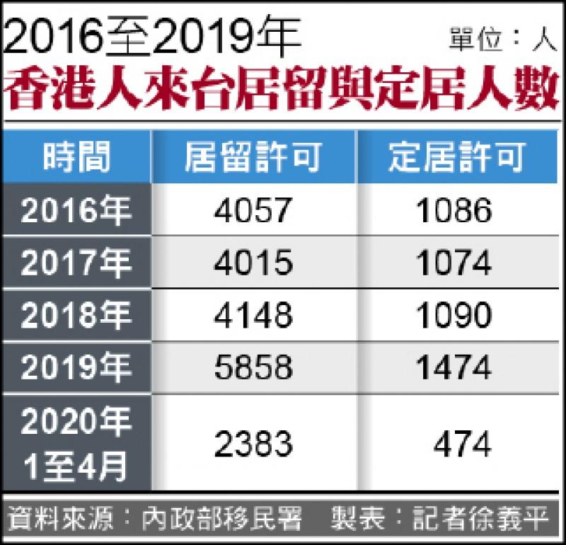 香港人來台居留與定居人數