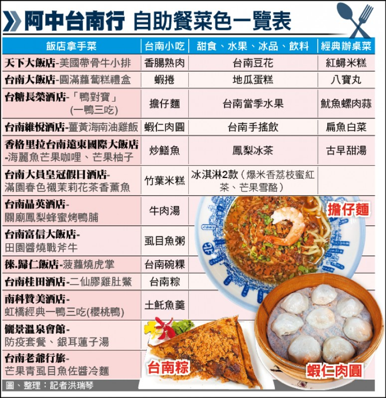 阿中自助餐菜色一覽表