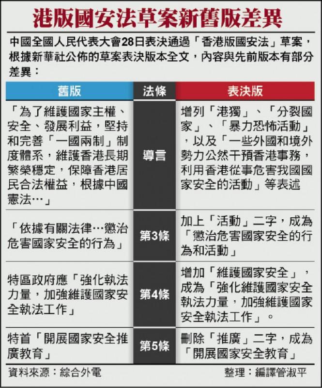 港版國安法草案新舊版差異