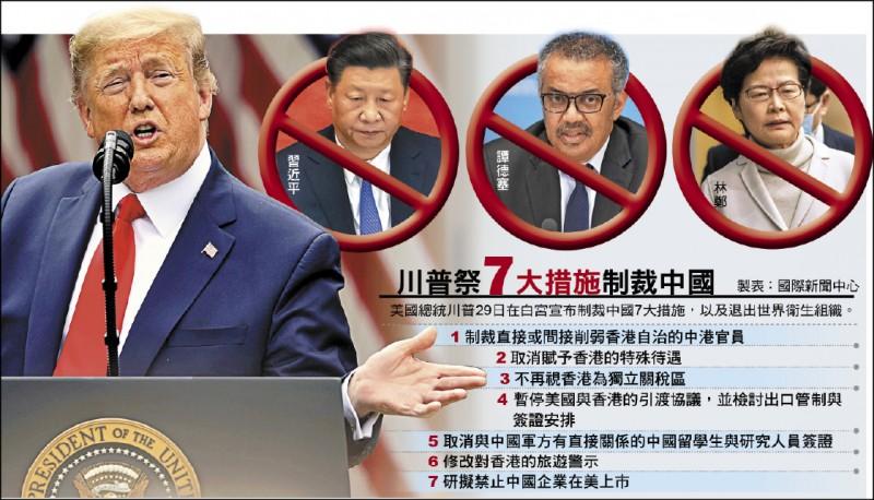川普祭7大措施制裁中國