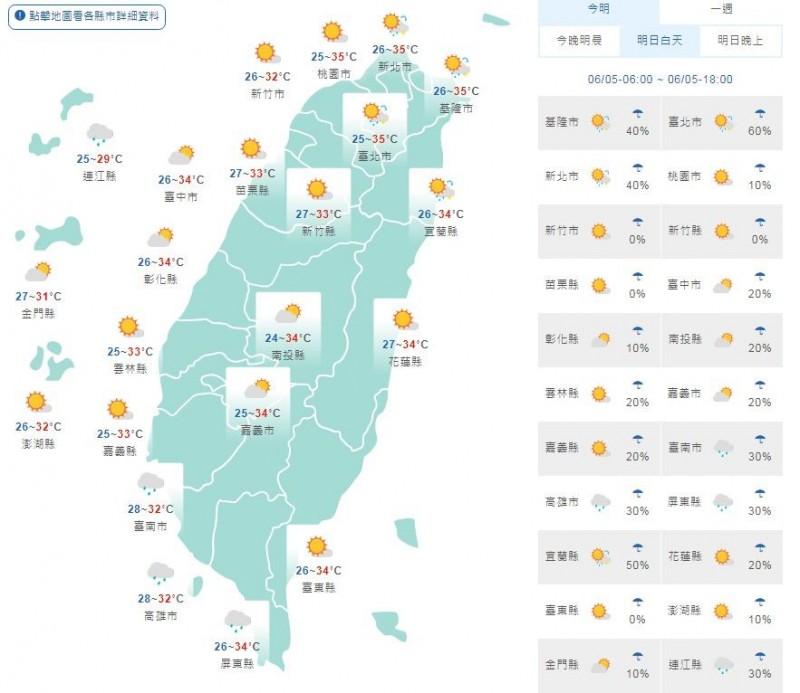 天氣高溫悶熱,白天最高溫將突破36度,紫外線強外出需注意防曬、防中暑。(圖取自中央氣象局)