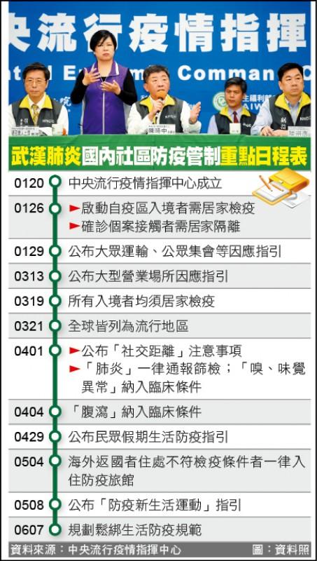 武漢肺炎國內社區防疫管制重點日程表