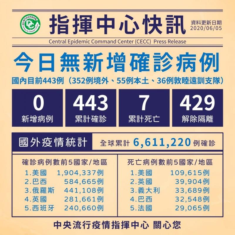 中央流行疫情指揮中心今天宣布,武漢肺炎沒有新增病例。(指揮中心提供)