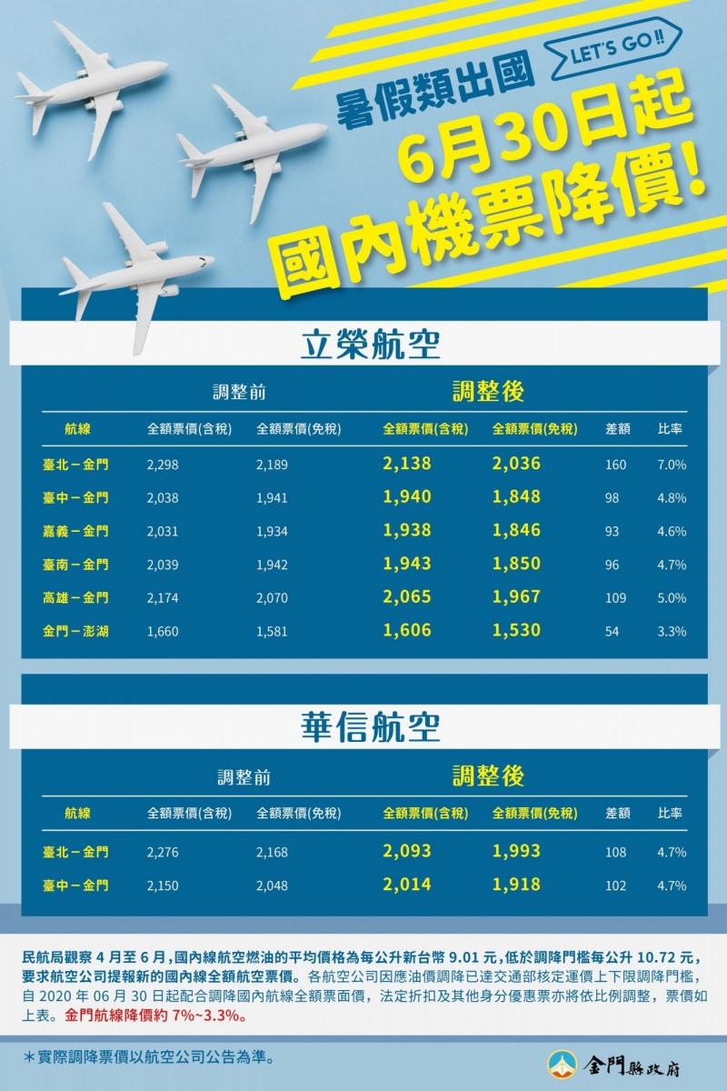 金門縣政表示,台、金空中航線票價6月30日調降,調降幅度約7%~3.3%。(金門縣政府提供)