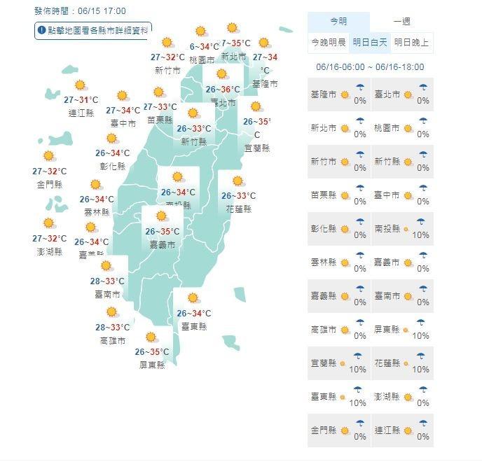 氣溫方面,明天白天各地低溫約落在26至28度,高溫都在34度以上,台北市會更加炎熱,可能達到36度的高溫。(圖擷取自中央氣象局)